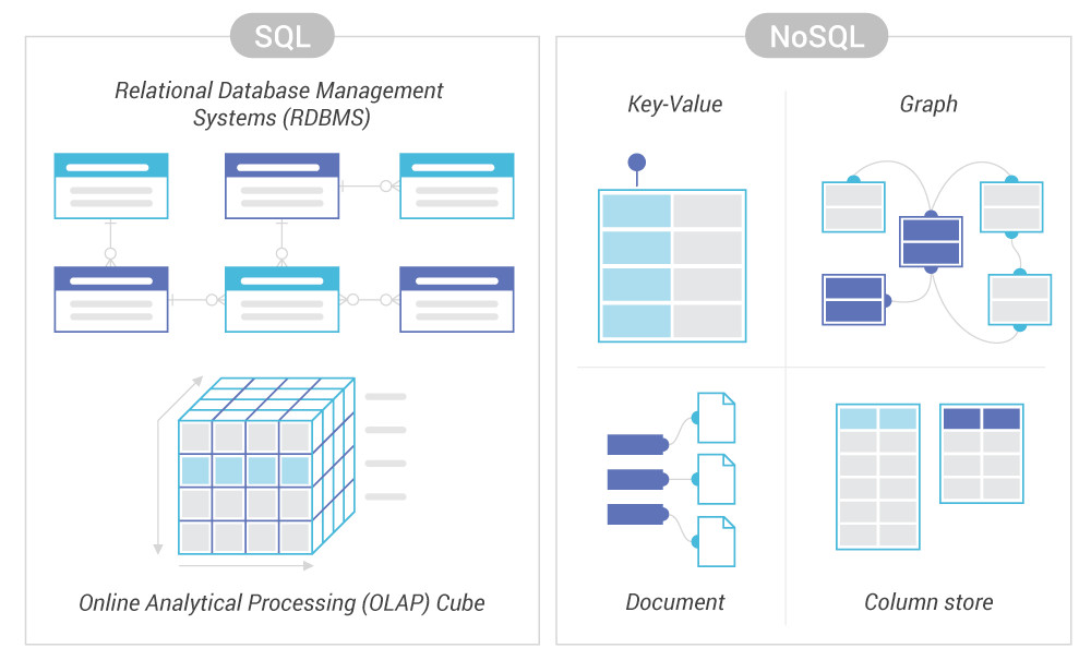 Comparison SQL and NoSQL databases