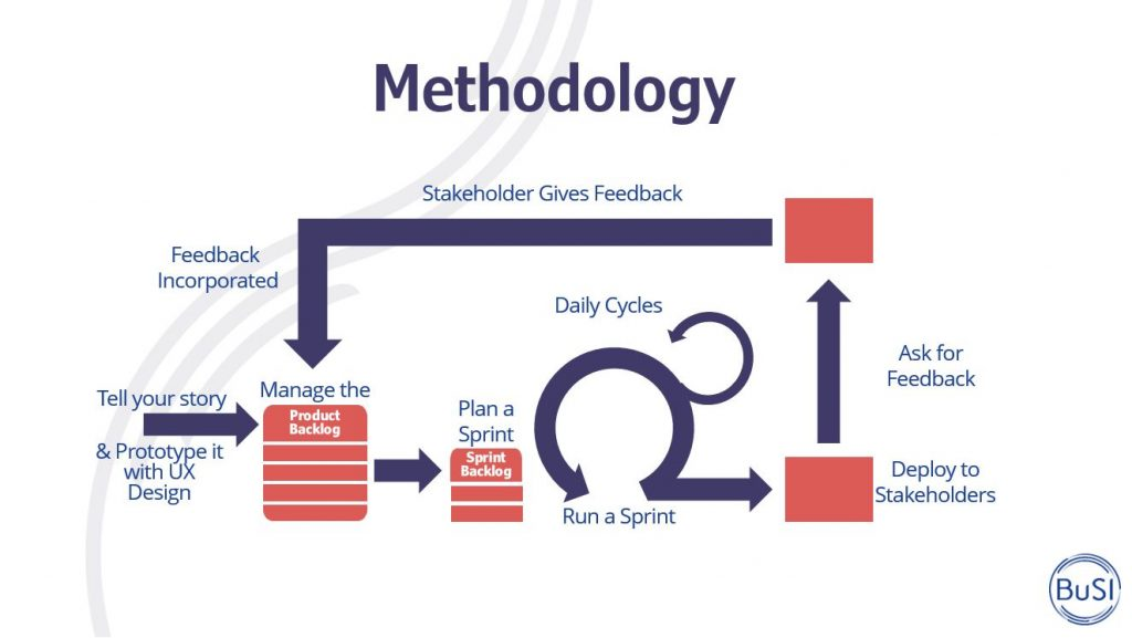 Methodology employed by the BuSI Factory to deliver quality products